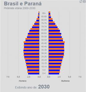 IBGE 2030